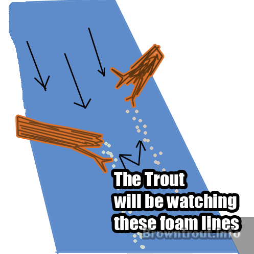 How to identify trout holding areas while fly fishing, how to fly fish a river for trout, how to fly fish for trout in a river