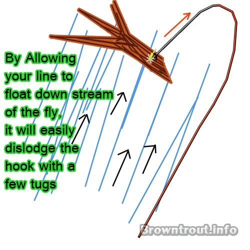 Removing your fishing fly out of a log using the current of the trout stream or river.