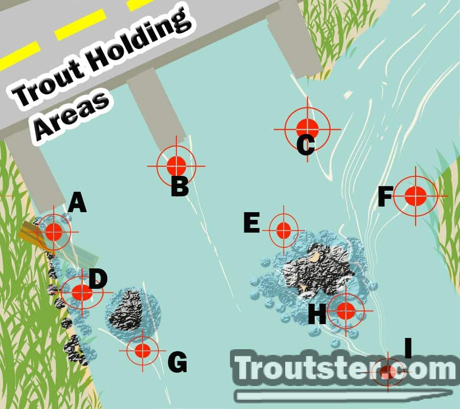 The areas most likely to catch trout in any given river, how to fly fish for trout in a river, how to fly fish in a river for trout