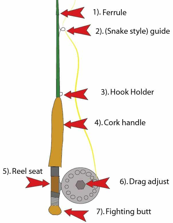 The parts of a fly fishing rod