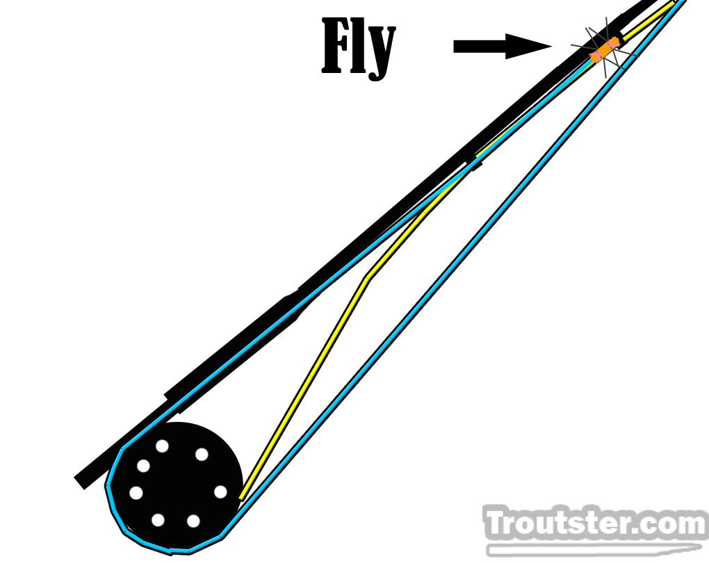 Tip to keep your flys in good shape on your rod