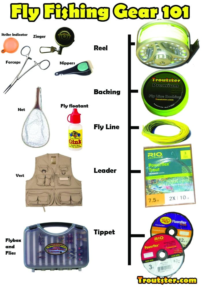 basic fly fishing gear and accessories needed—infographic, Fly Fishing Bait