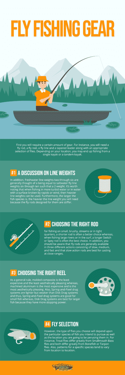 fly fishing gear infographic